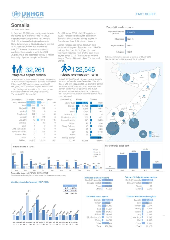 Document - UNHCR Somalia Factsheet-October 2018