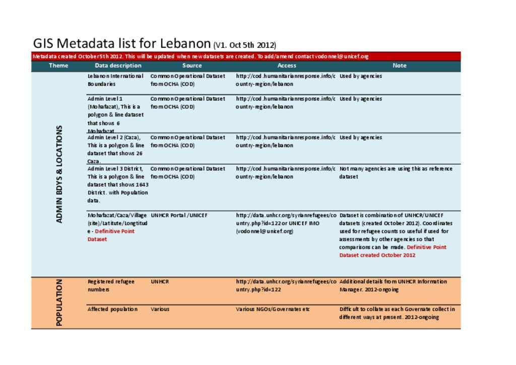 Document - GIS Metadata Repository - Lebanon