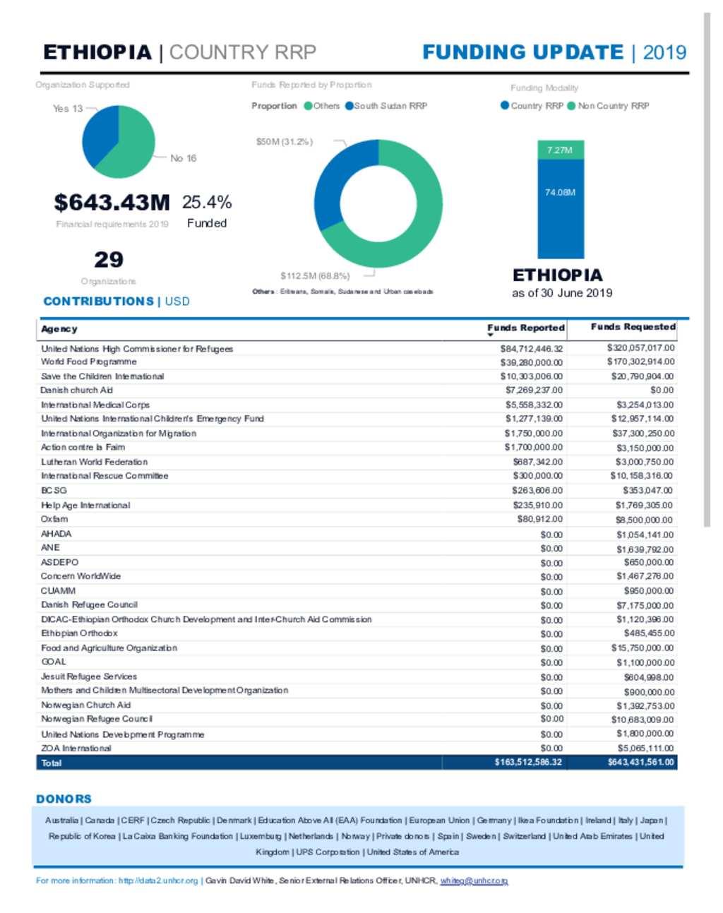 Document - UNHCR Ethiopia Funding Update June 30, 2019