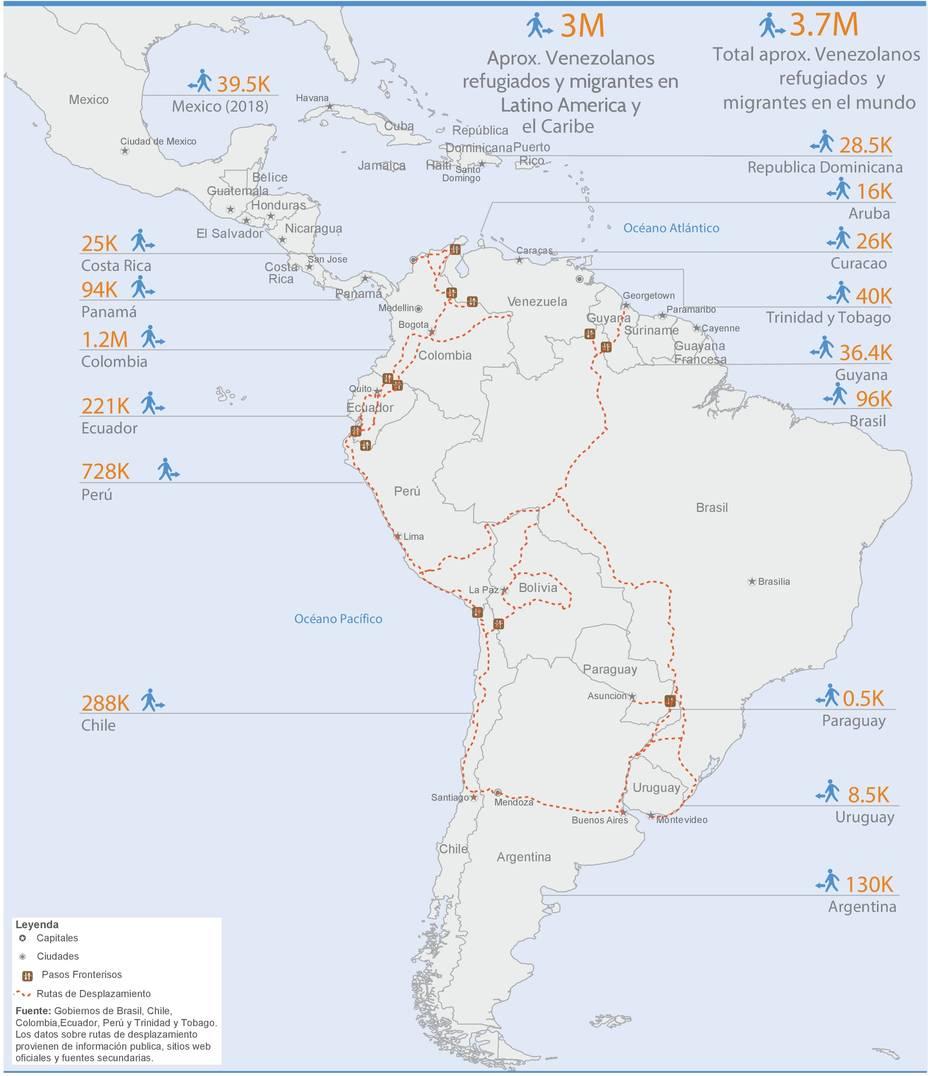 Regional Coordination Platform